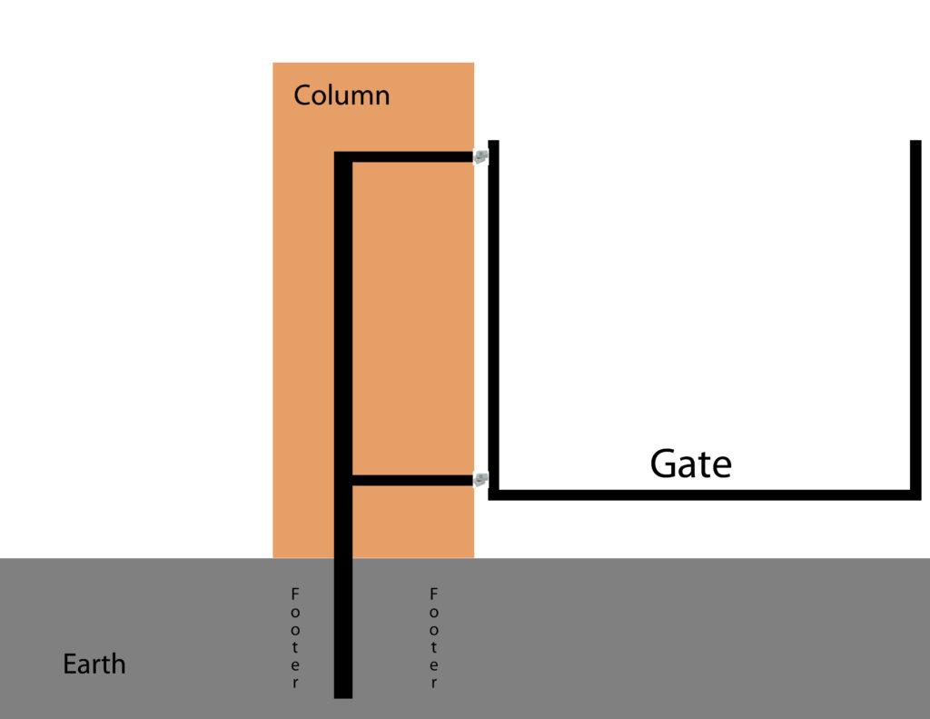 Swing Gate System Diagram